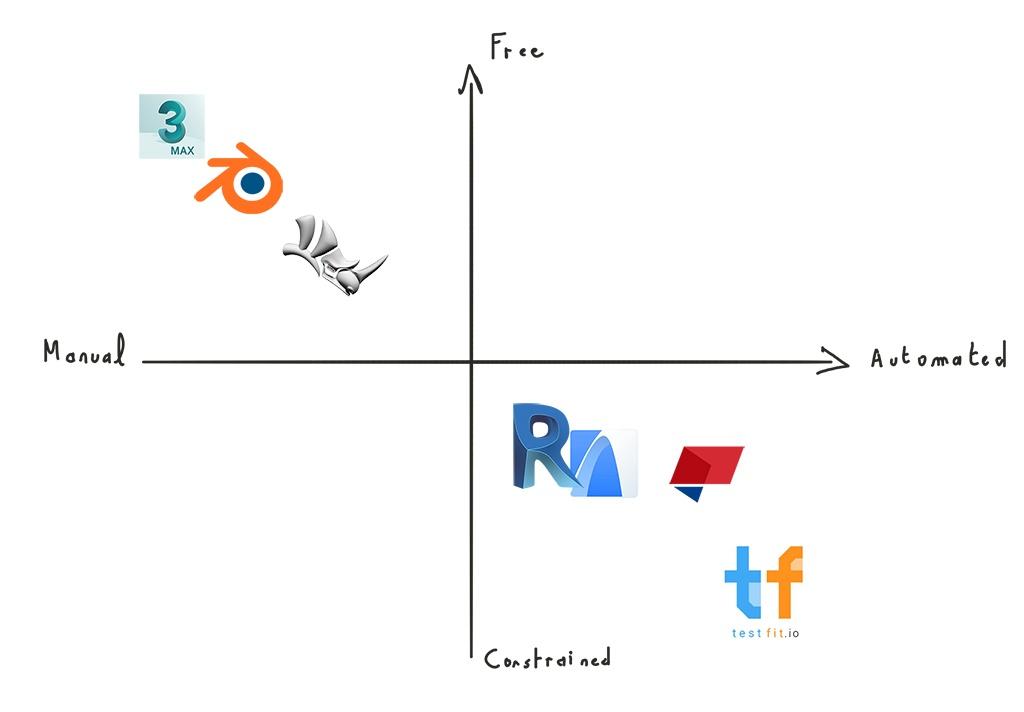 3D modelling software