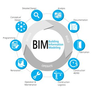 IS BIM Worth Implementing in Medium Sized Companies?